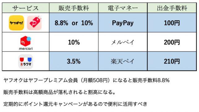 ヤフオク、PayPayフリマ、メルカリ、ラクマ販売手数料、電子マネー、出金手数料の表